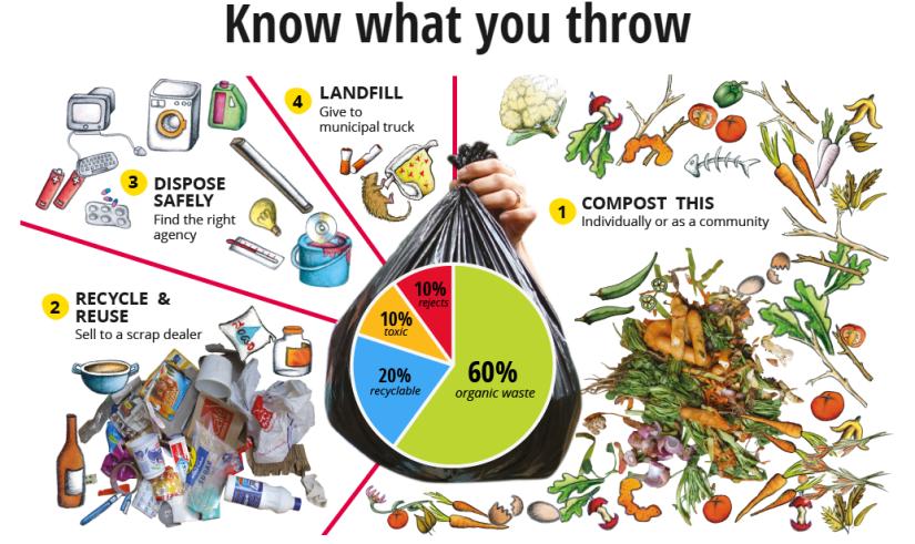 waste segregation, type of waste, waste sorting