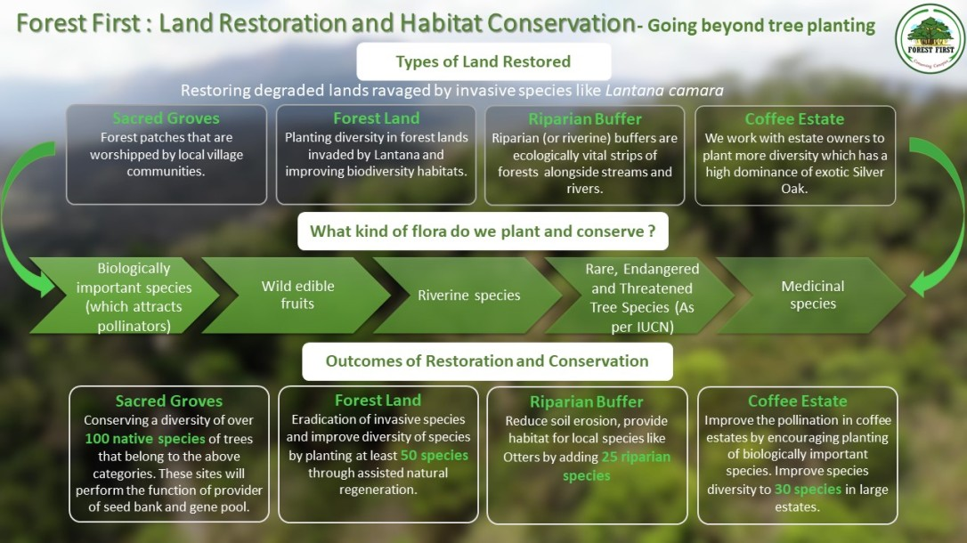 Forest First Samithi, Forest First Land Restoration and Habitat Conservation